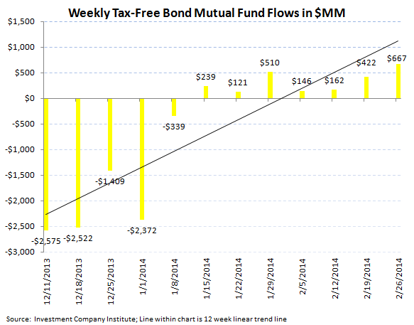 ICI Fund Flow Survey - Just an Average Week for Equities but Bond Trends Starting to Pick Up - ICI chart 5 png