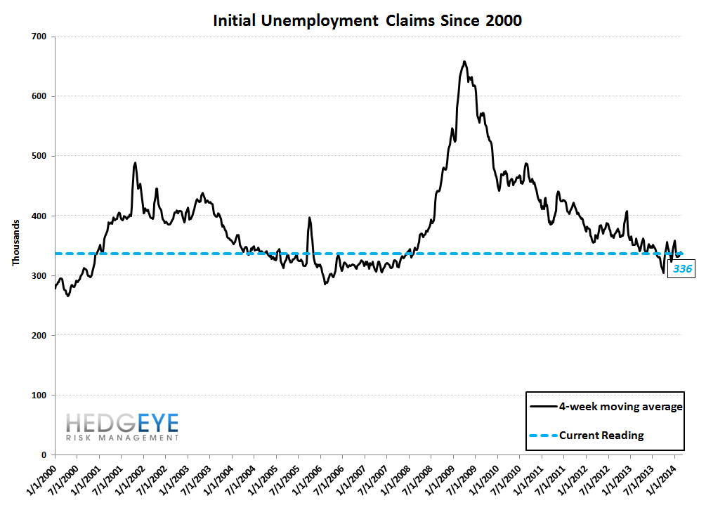INITIAL CLAIMS: NEGATIVE LABOR MARKET TRENDS PERSIST - 10