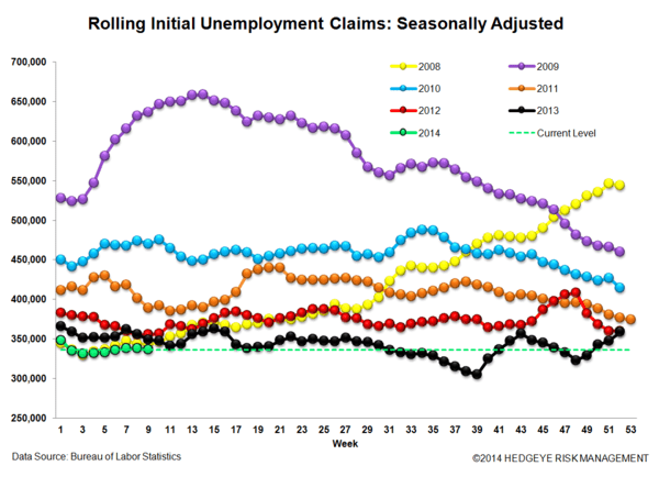 INITIAL CLAIMS: NEGATIVE LABOR MARKET TRENDS PERSIST - 3