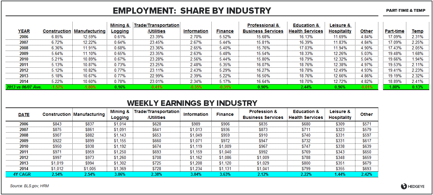 FEBRUARY EMPLOYMENT: INCOME INFLECTION? - Employment Distribution Feb