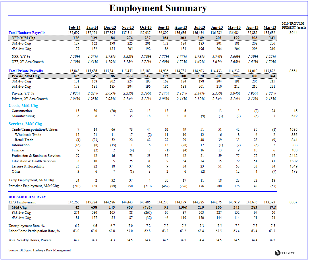 FEBRUARY EMPLOYMENT: INCOME INFLECTION? - Employment Summary Table Feb