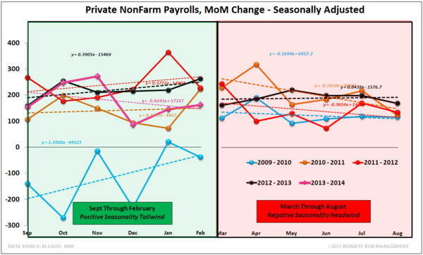 FEBRUARY EMPLOYMENT: INCOME INFLECTION? - NFP Seasonality Feb