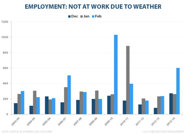 FEBRUARY EMPLOYMENT: INCOME INFLECTION? - Out due to weather Feb