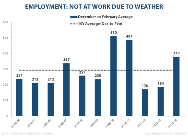 FEBRUARY EMPLOYMENT: INCOME INFLECTION? - Out due to weather Feb 2
