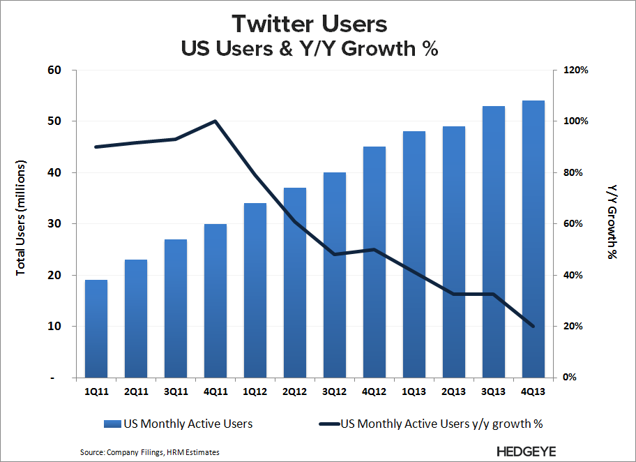 TWTR: Covering Short...For Now - TWTR   US User Growth 4Q13