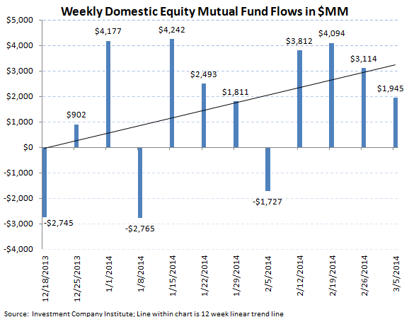 ICI Fund Flow Survey - Fixed Income Momentum Picking Up Steam - ICI chart 3