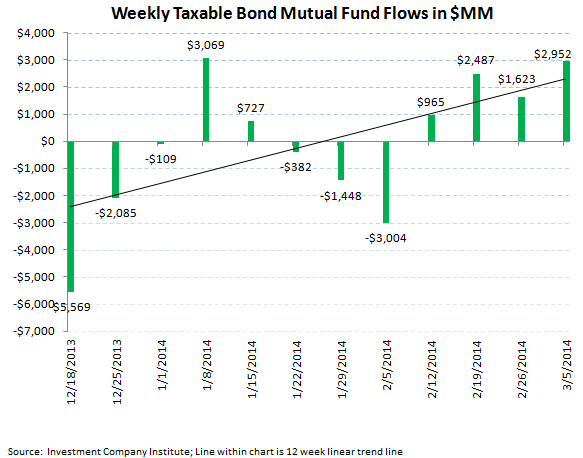 ICI Fund Flow Survey - Fixed Income Momentum Picking Up Steam - ICI chart 5