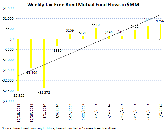 ICI Fund Flow Survey - Fixed Income Momentum Picking Up Steam - ICI chart 6