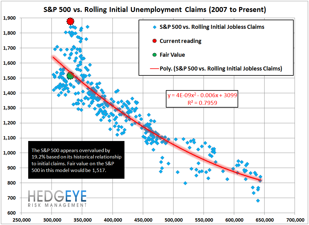 INITIAL CLAIMS: SIZING UP THE LABOR CYCLE - 13