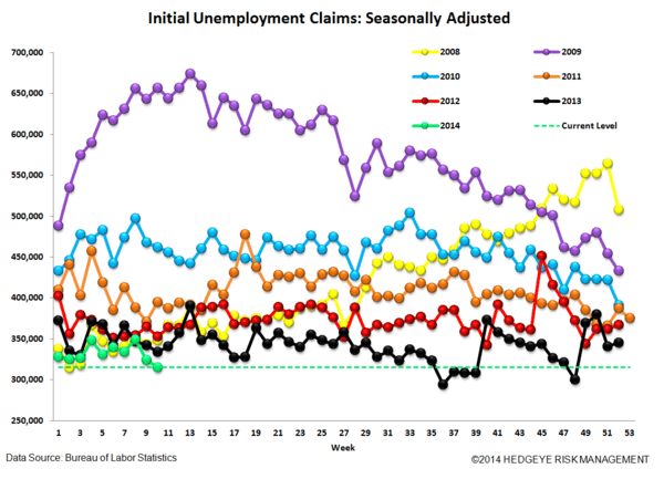 INITIAL CLAIMS: SIZING UP THE LABOR CYCLE - 4
