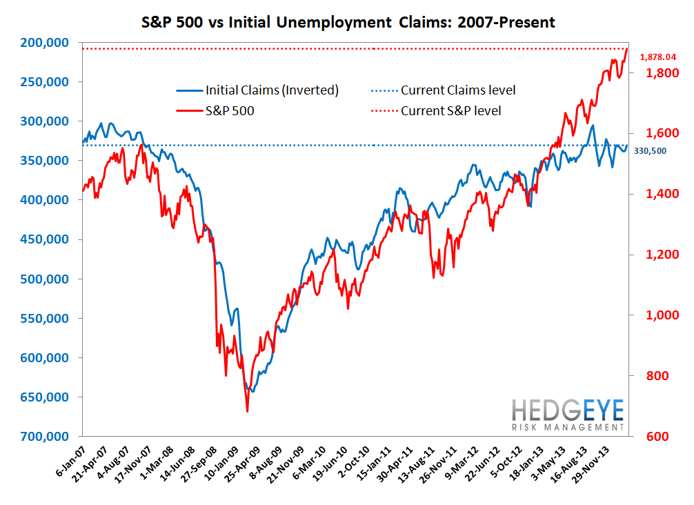 INITIAL CLAIMS: SIZING UP THE LABOR CYCLE - 7