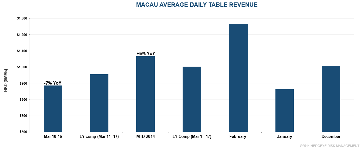 MACAU: SLOW 2ND WEEK OF MARCH - macau ave daily table rev
