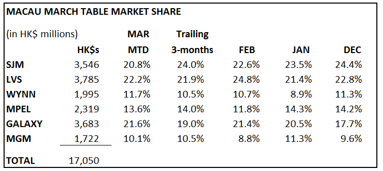 MACAU: SLOW 2ND WEEK OF MARCH - macau march table market share