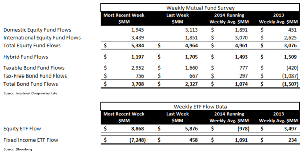 ICI Fund Flow Survey, Refreshed - ICI chart 1 normal