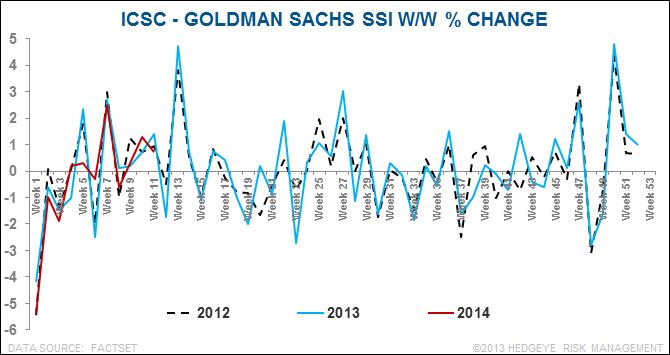 Retail Callouts (3/18): ICSC/Sales, AMZN, UA, DSW, WMT, GME - chart1 3 18