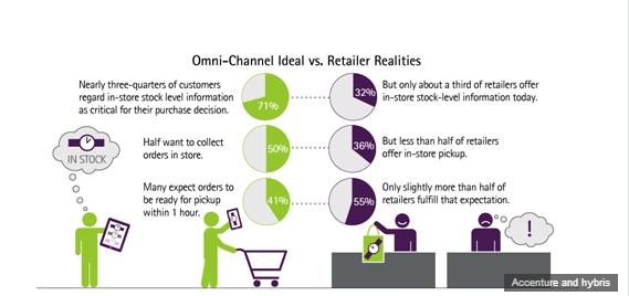 Retail Callouts (3/18): ICSC/Sales, AMZN, UA, DSW, WMT, GME - chart3 3 18