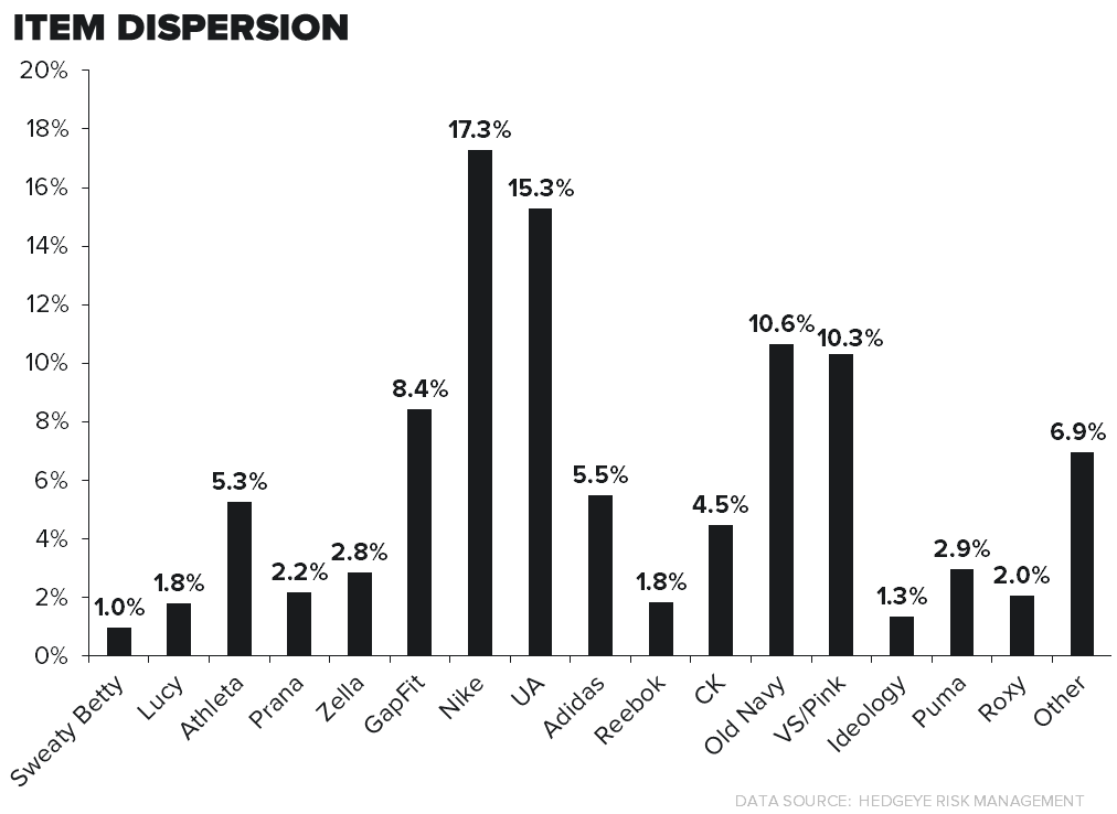 LULU: SURVEY RESULTS PREQUEL #3/ COMPETITION - dispersion