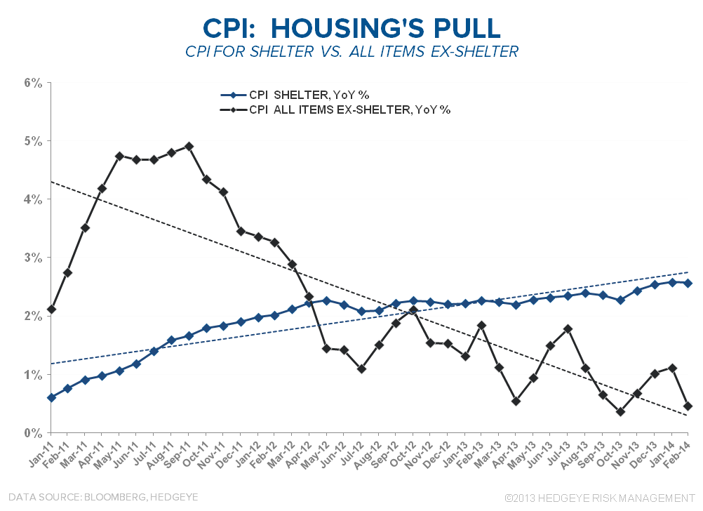 PADDLING UPSTREAM: DOMESTIC INFLATION - CPI   Housing s Pull