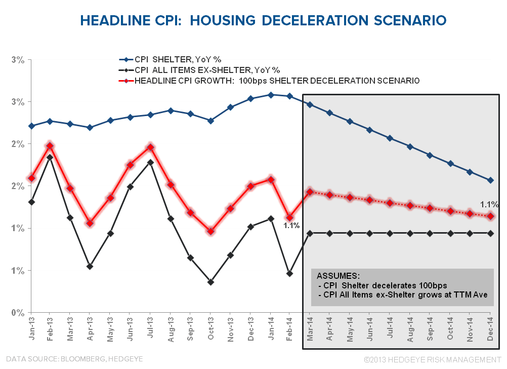 PADDLING UPSTREAM: DOMESTIC INFLATION - CPI Housing Deceleration Scenario
