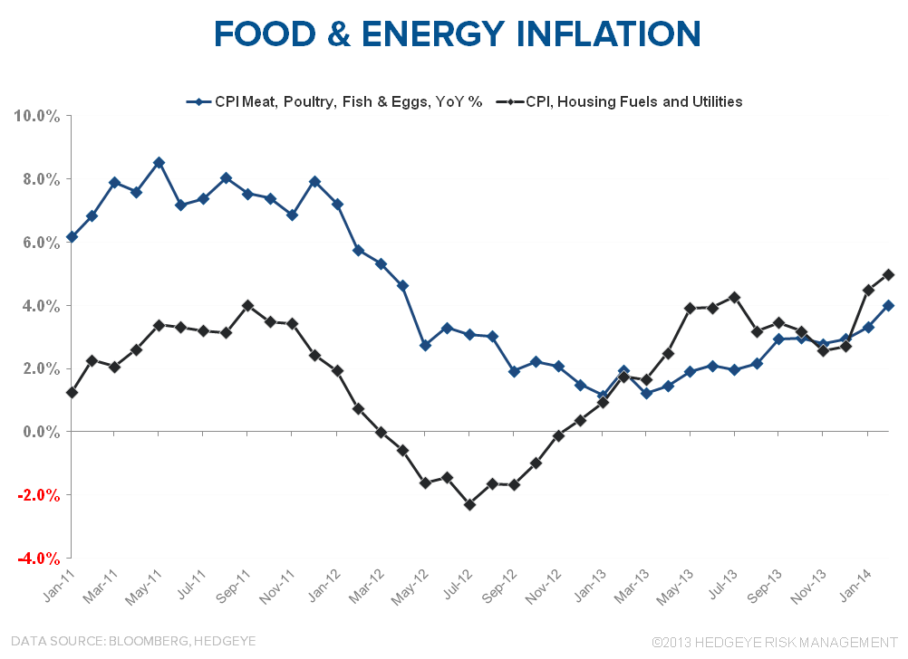PADDLING UPSTREAM: DOMESTIC INFLATION - Food   Energy Inflation