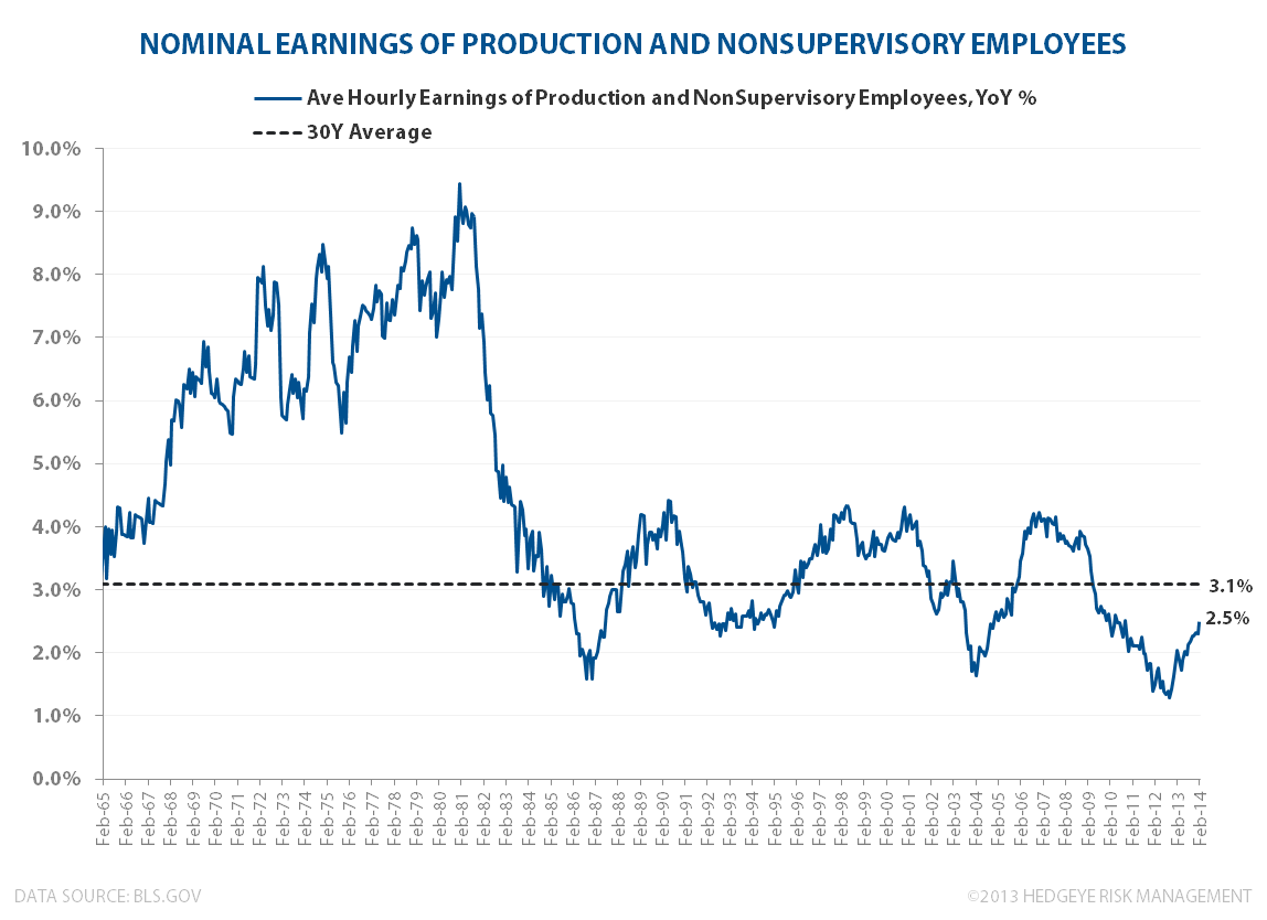 PADDLING UPSTREAM: DOMESTIC INFLATION - Hourly Earning NonSupervisory Feb