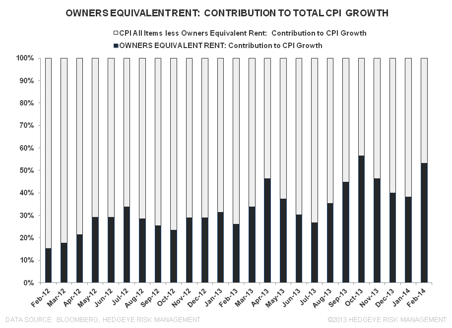 PADDLING UPSTREAM: DOMESTIC INFLATION - Owners Equivalent Rent Contribution