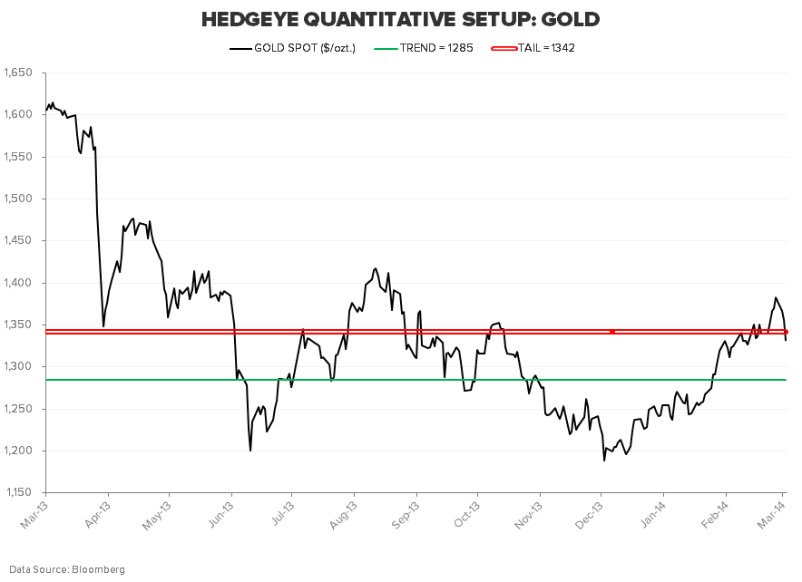 Oversold, Again: SP500, Gold, Bonds - GOLD