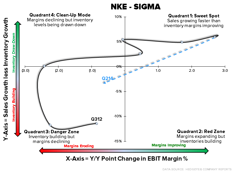 NKE: Good Qtr, Bad Risk Profile - NKE sigma