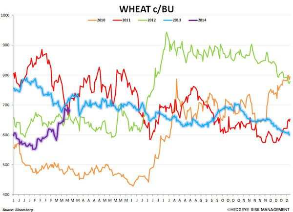 3/20 COMMODITY CHARTBOOK - chart12