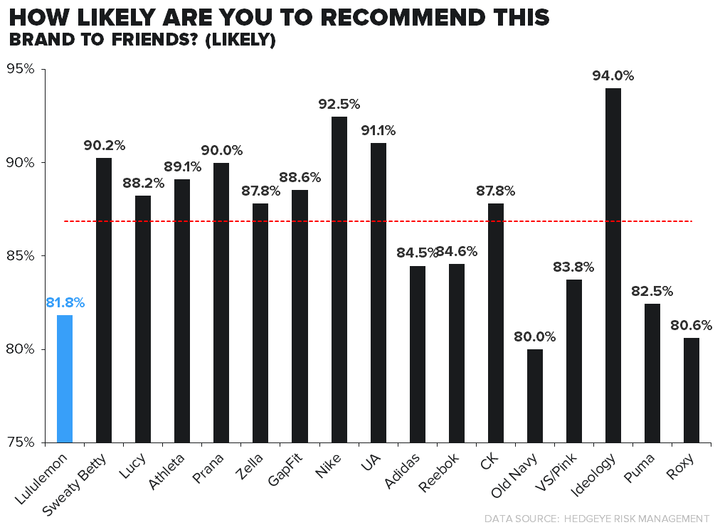 LULU: SURVEY RESULTS PREQUEL #4/BRAND LOYALTY - likey reco