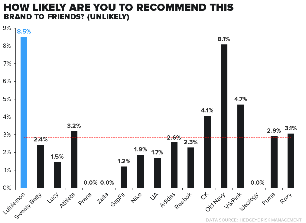 LULU: SURVEY RESULTS PREQUEL #4/BRAND LOYALTY - unlikely reco