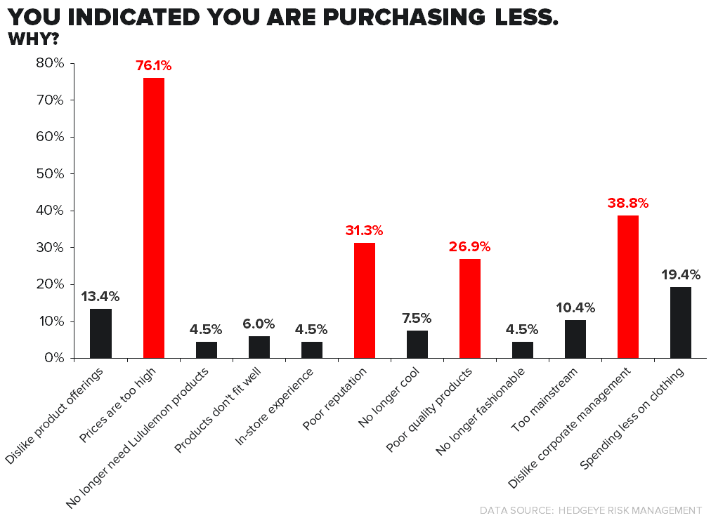 LULU: SURVEY RESULTS PREQUEL #5/MANAGEMENT - purchasingless why
