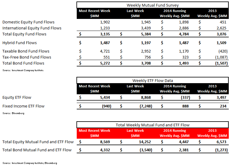 ICI Fund Flow Survey - Best Taxable Bond Fund Flow in 44 Weeks - ICI chart 1