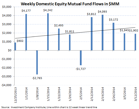 ICI Fund Flow Survey - Best Taxable Bond Fund Flow in 44 Weeks - ICI chart 2