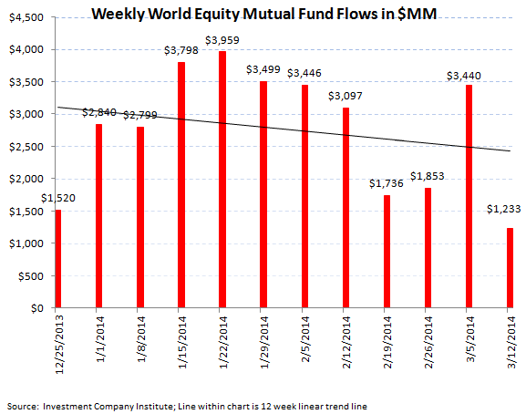 ICI Fund Flow Survey - Best Taxable Bond Fund Flow in 44 Weeks - ICI chart 3