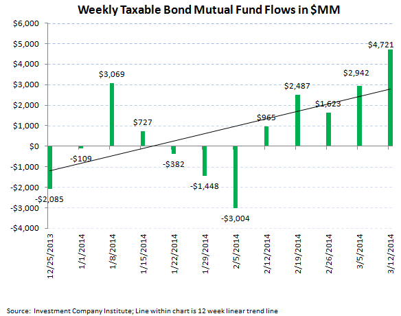 ICI Fund Flow Survey - Best Taxable Bond Fund Flow in 44 Weeks - ICI chart 4