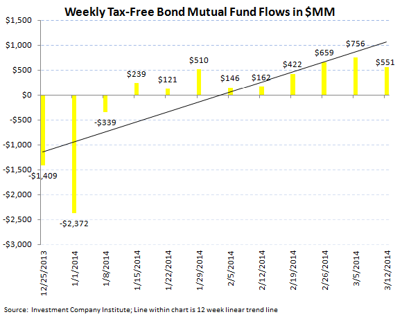 ICI Fund Flow Survey - Best Taxable Bond Fund Flow in 44 Weeks - ICI chart 5