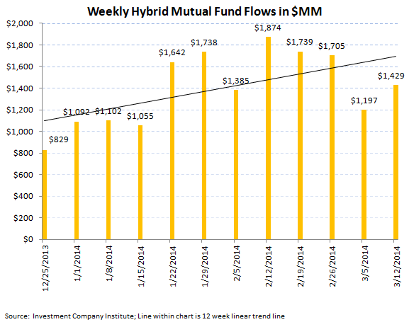ICI Fund Flow Survey - Best Taxable Bond Fund Flow in 44 Weeks - ICI chart 6