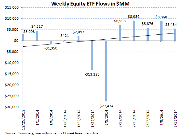 ICI Fund Flow Survey - Best Taxable Bond Fund Flow in 44 Weeks - ICI chart 7