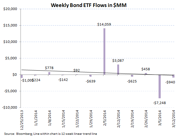 ICI Fund Flow Survey - Best Taxable Bond Fund Flow in 44 Weeks - ICI chart 8