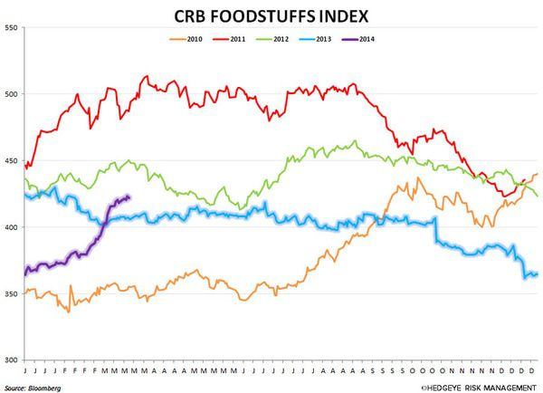 Food: It's What Rich People Eat! - chart5 large