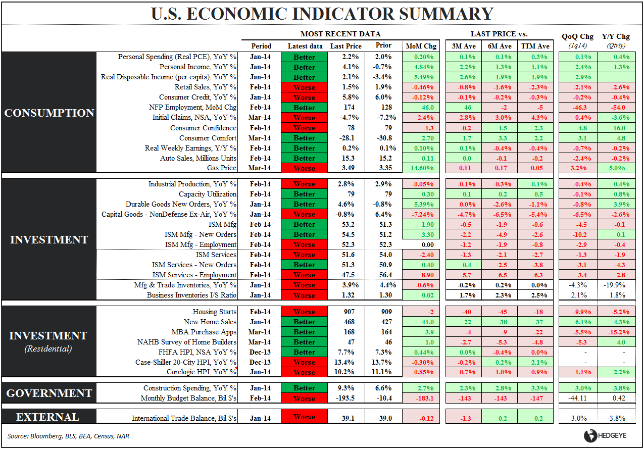 #PROCESS: A Summary of Our Current Market & Economic View - Eco Summary 031914