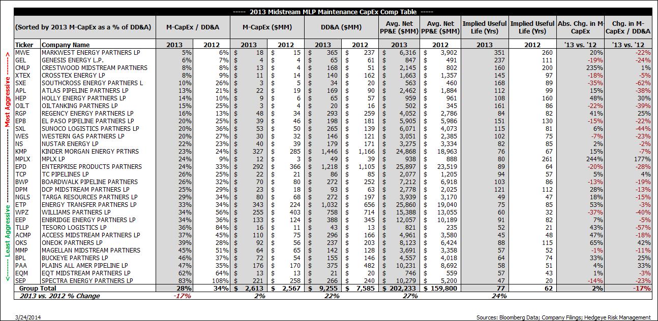 Midstream MLPs: Maintenance CapEx Naughty List - kk1