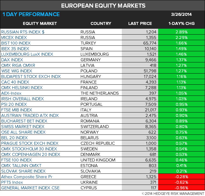THE HEDGEYE DAILY OUTLOOK - 7