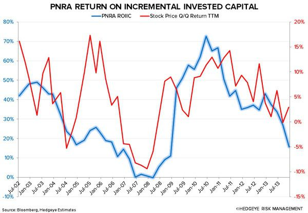 PNRA: EXPECT SOME NEAR-TERM PAIN - 222