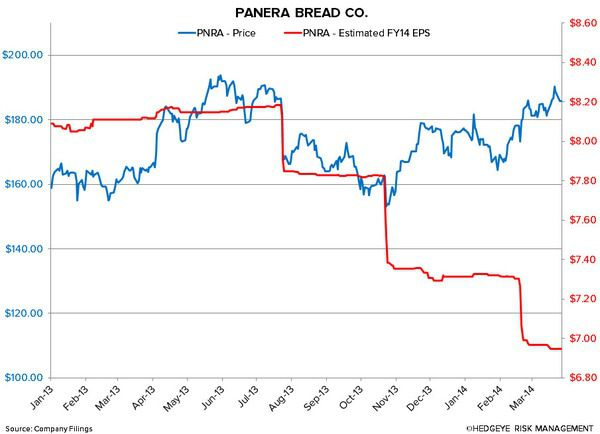 PNRA: EXPECT SOME NEAR-TERM PAIN - 3 26 2014 8 03 56 AM