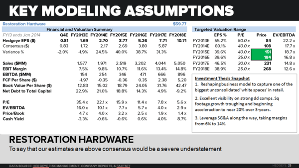 RH: Duration Review Into The Print - rh model