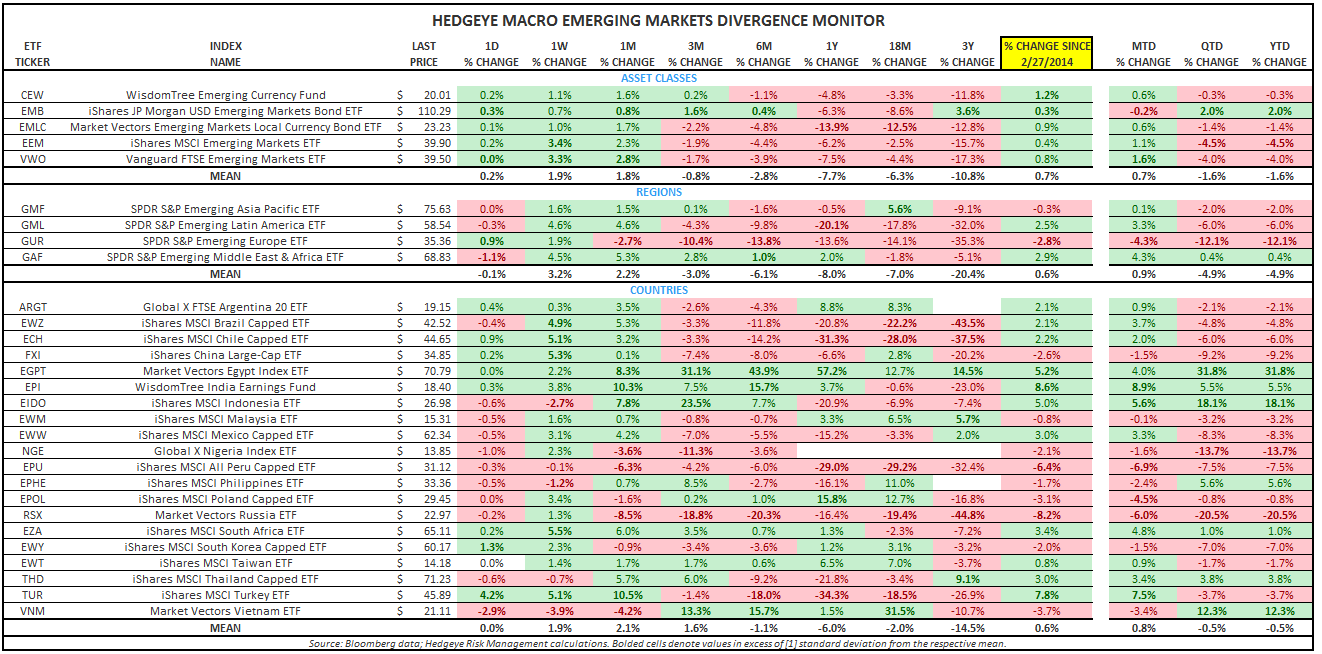 DOES THE EM RELIEF RALLY HAVE LEGS? - EM Divergence Monitor