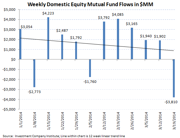 ICI Fund Flow Survey - Equity Funds Showing Signs of Weakness - ICI chart 1