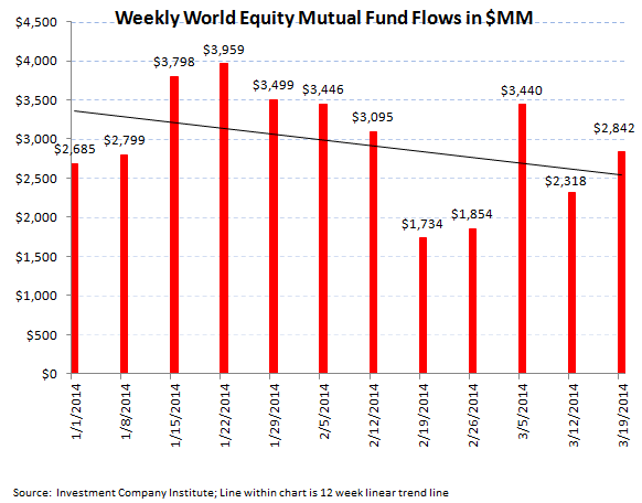 ICI Fund Flow Survey - Equity Funds Showing Signs of Weakness - ICI chart 2